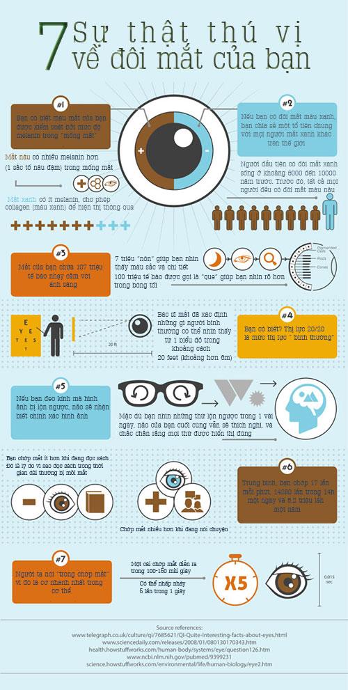 Bạn biết gì về đôi mắt của mình? 1