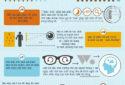 Infographics – 7 Sự thật thú vị về đôi mắt của bạn